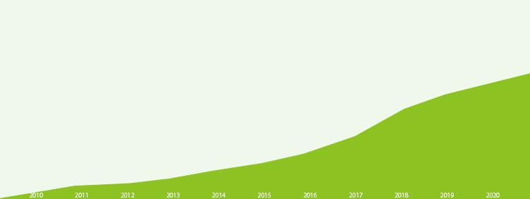 400社 20万ユーザー以上の利用実績