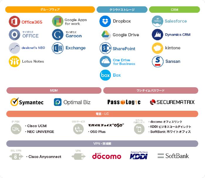 あらゆるビジネスツールと連携するテレワークプラットフォーム