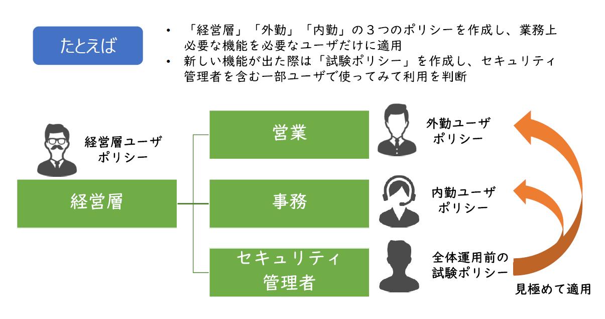【Tips】ポリシー機能