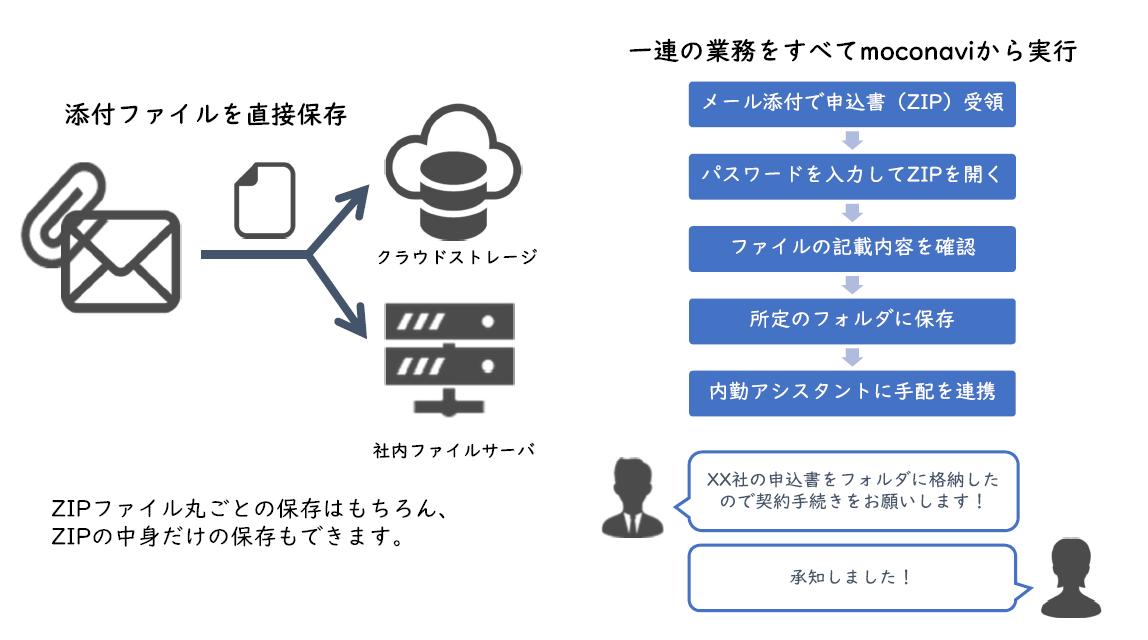 【Tips】メール添付ファイルを直接ストレージ保存