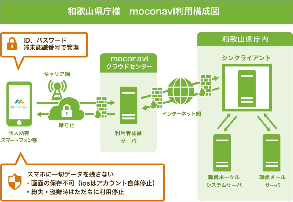 和歌山県庁様のmoconavi利用構成図