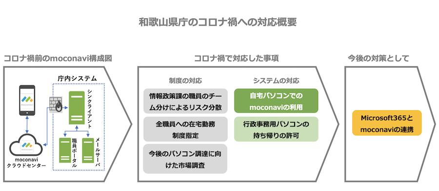 和歌山県庁のコロナ禍への対応概要