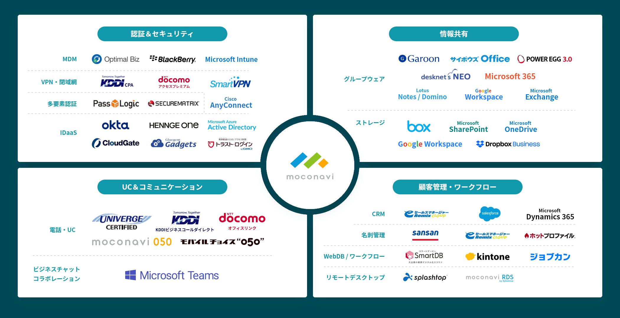 連携サービスの表
