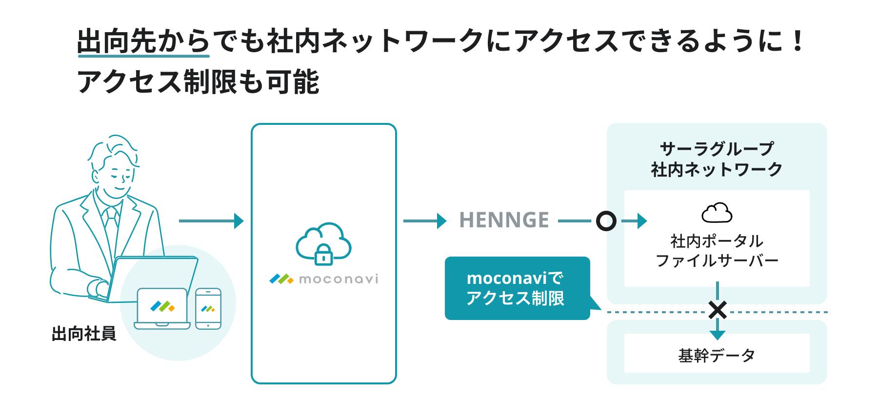 向先から社内ネットワークへアクセス可能
